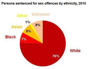 sex_offences_by_ethnicity